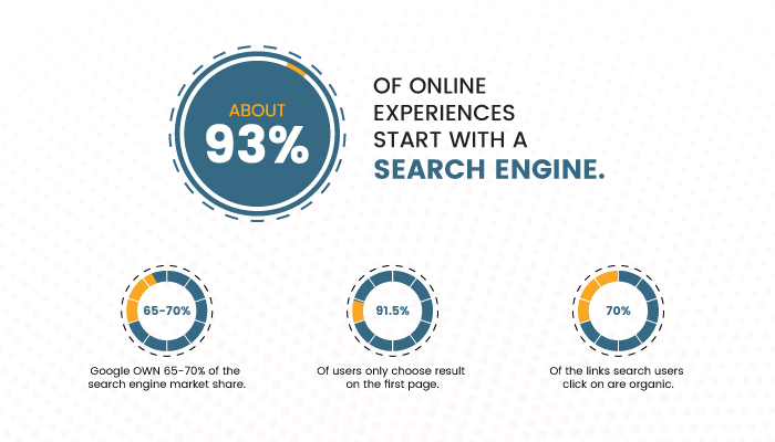 Search Engine Optimisation Company In Delhi