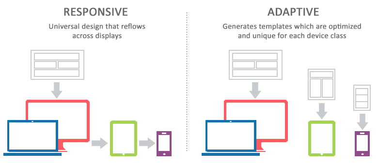 Responsive Vs Adaptive Web Design